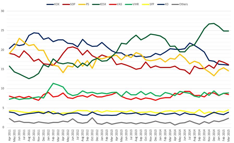 Encuestas de opinión Finlandia