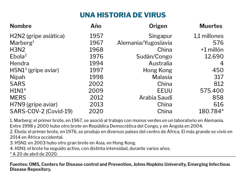 historia de virus