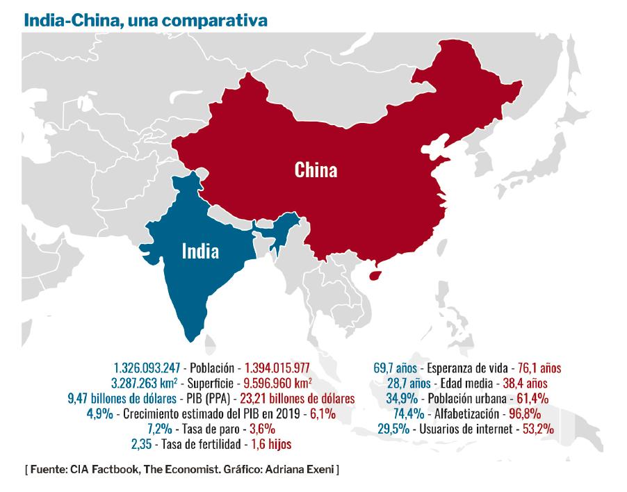 china índico