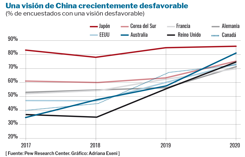 China visión