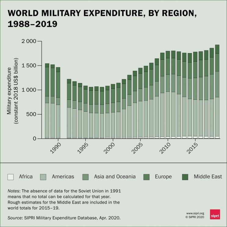 revolución militar