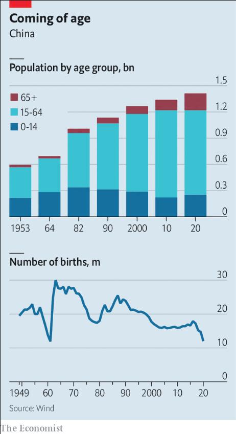 china demografia