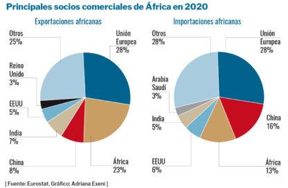 áfrica geopolítica