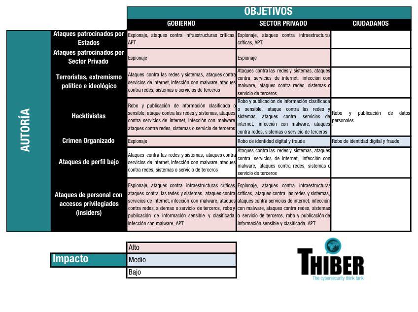 Autoria, objetivos e imapcto de los ciberataques