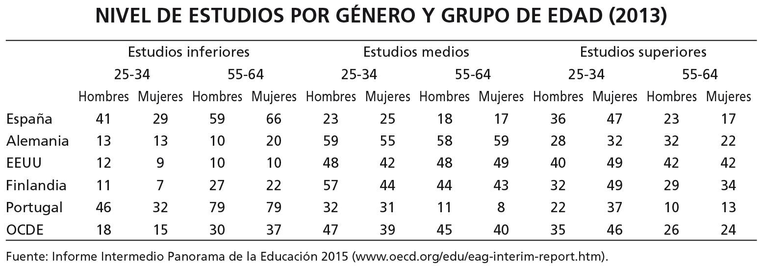 Nivel de estudios según género