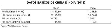 Datos Básicos China e India (2013)