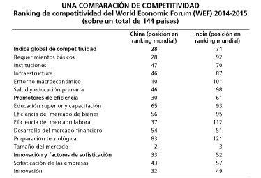 Comparación Competitividad India China (WEF)