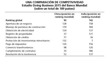 Competitividad India China Banco Mundial
