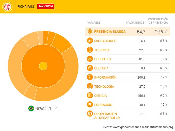Datamerica-Brasil-3