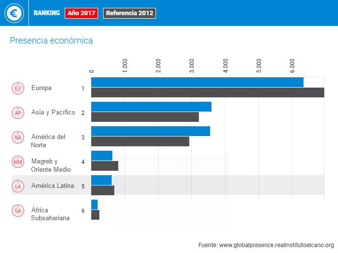#DataméricaGlobal: América Latina sigue perdiendo presencia económica