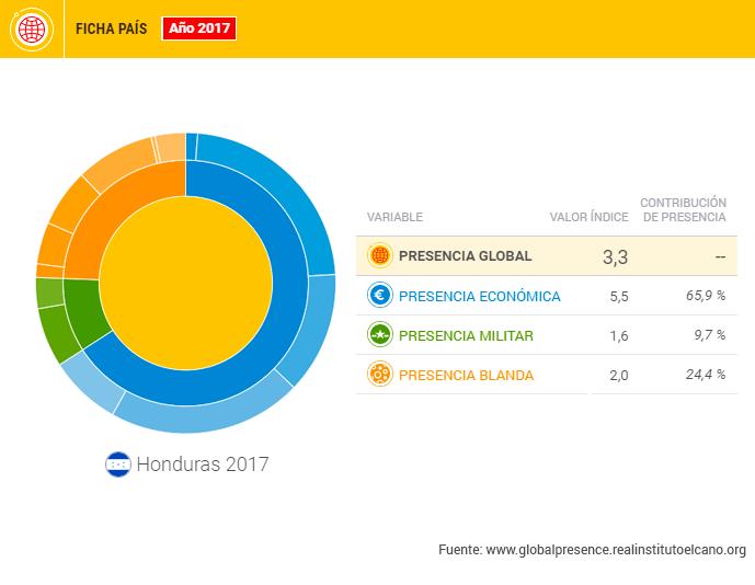 #DataméricaGlobal: Honduras, en lo más hondo de la presencia global