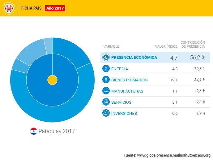 #DataméricaGlobal: Paraguay, la importancia de la geografía