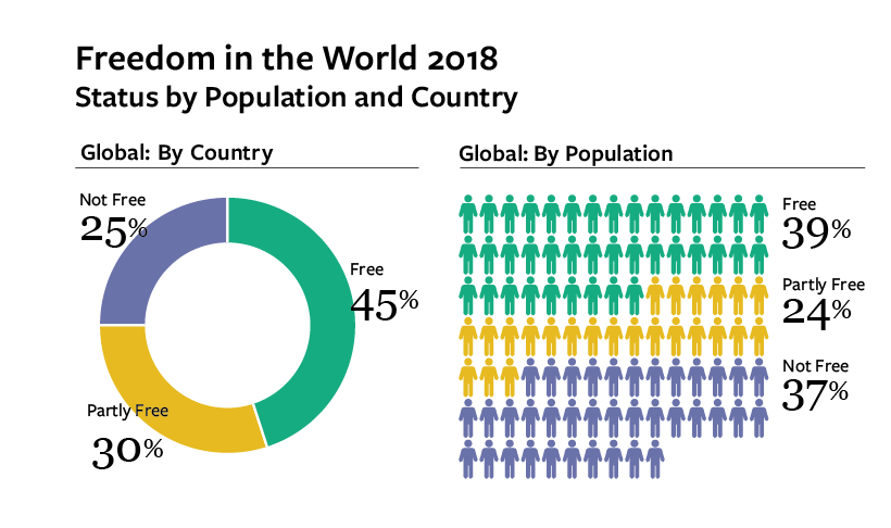 FitW1_820px_Global_Status_Pie_Chart-cropped