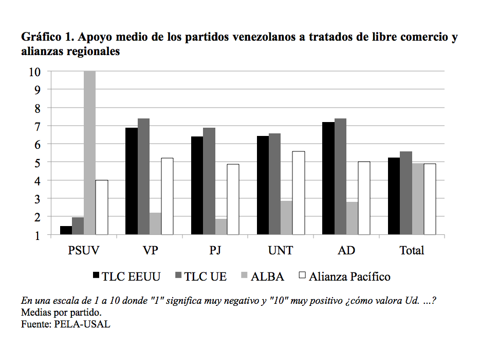 Grafico 1_Venezuela