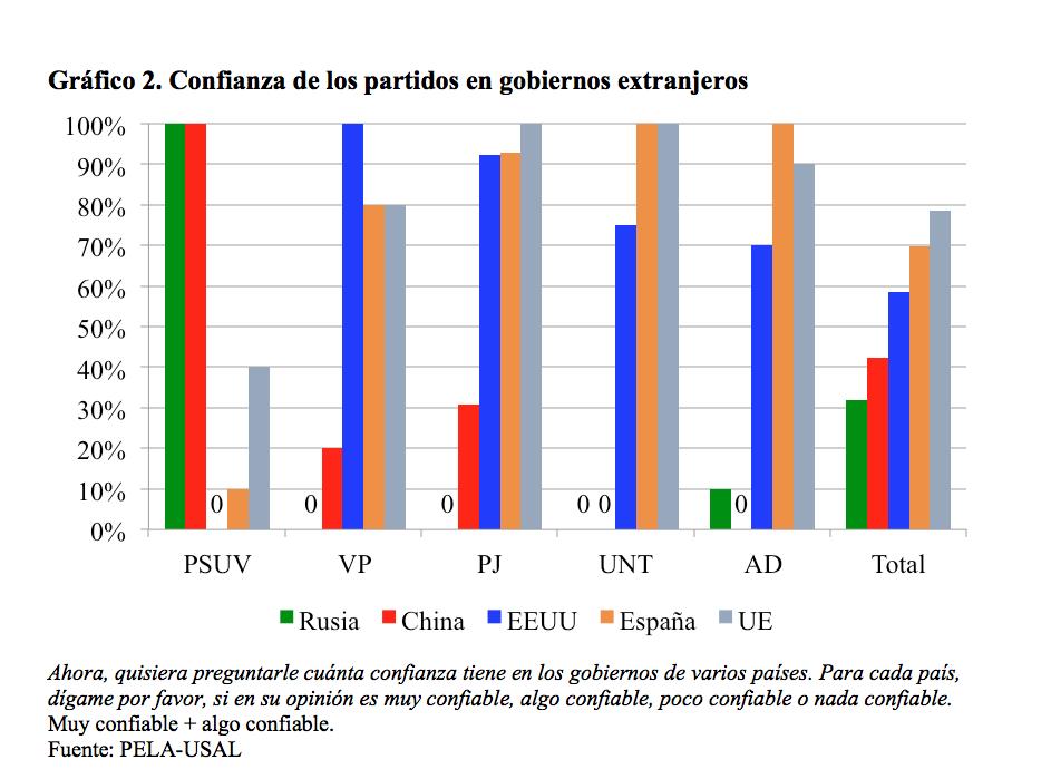 Grafico 2 _venezuela