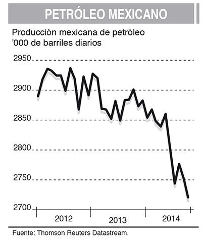 Petróleo mexicano