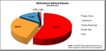Motivacion cibertataques