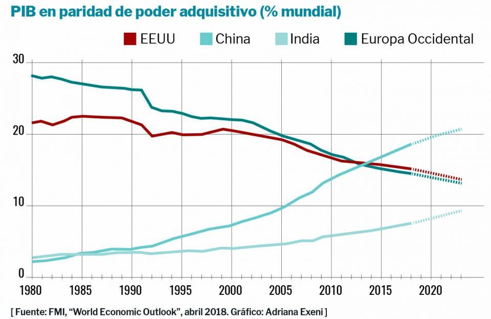 PIB_Mundo_Arancha