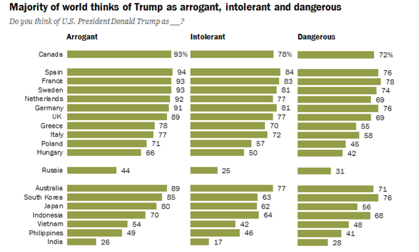 Pew Research: valoración internacional de Donald Trump