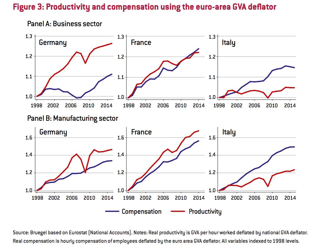 Bruegel - Productividad y salarios en la zona euro