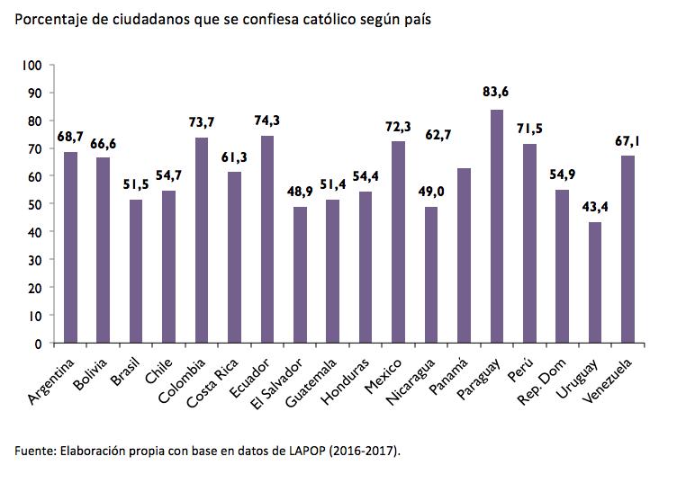 america latina_ciudadanos catolicos