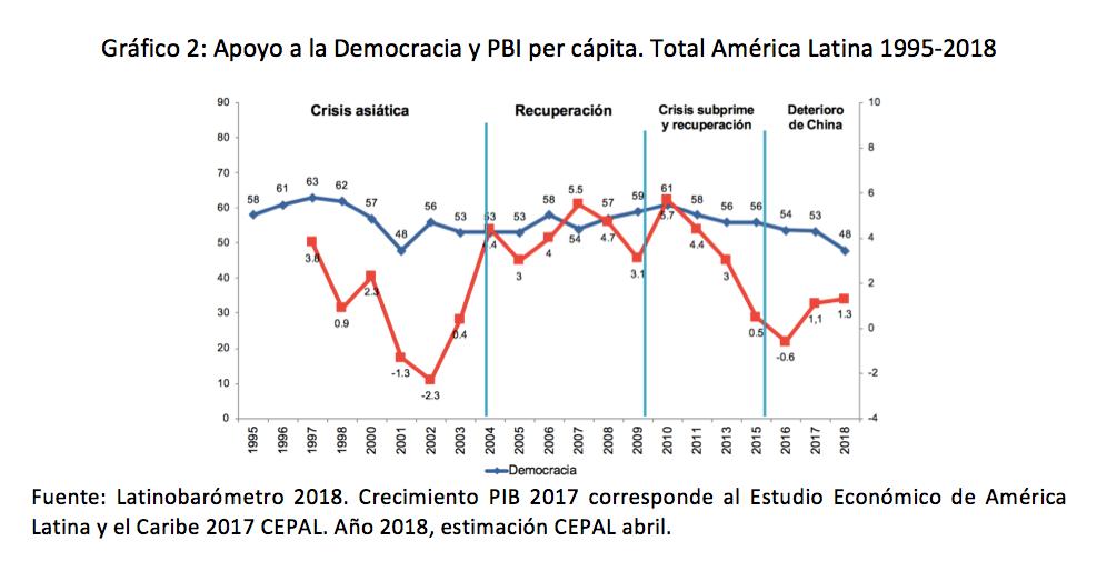 america latina_democracia dos