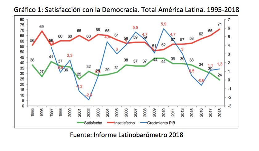 ¿Por qué los latinoamericanos no son acérrimos defensores de la democracia?