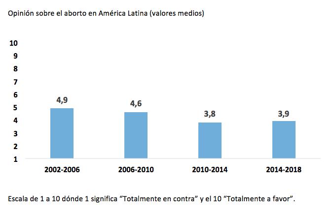 america latina_opinion aborto