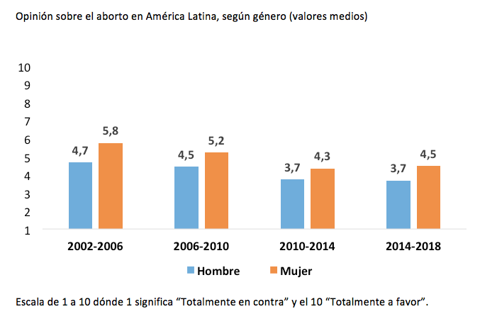 america latina_opinion aborto_genero