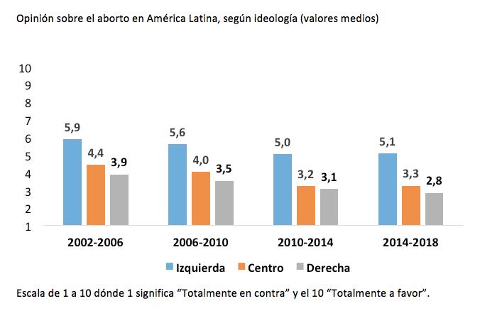 america latina_opinion aborto_ideologia
