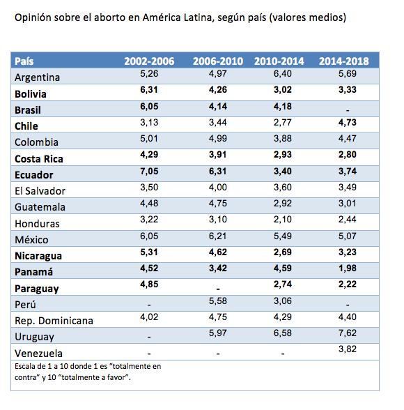 america latina_opinion aborto_paises