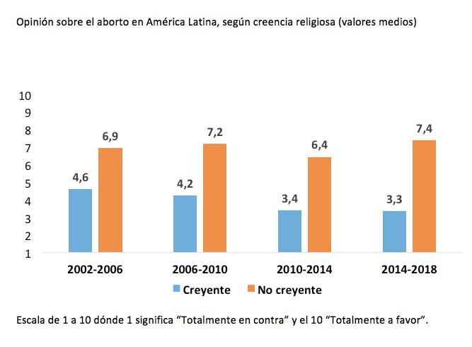 america latina_opinion aborto_religion