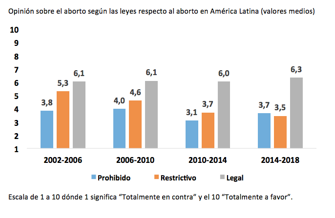america latina_opnion aborto_leyes
