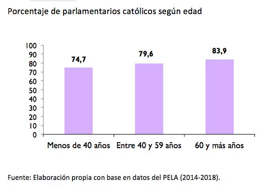 america latina_parlamentarios edad_catolicos