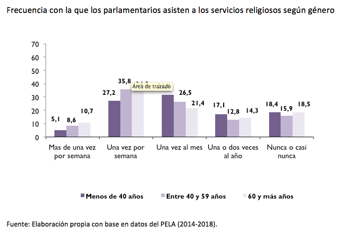 america latina_parlamentarios edad_misa