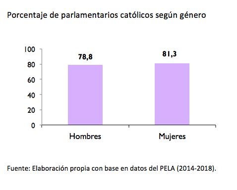 america latina_parlamentarios genero_catolicos