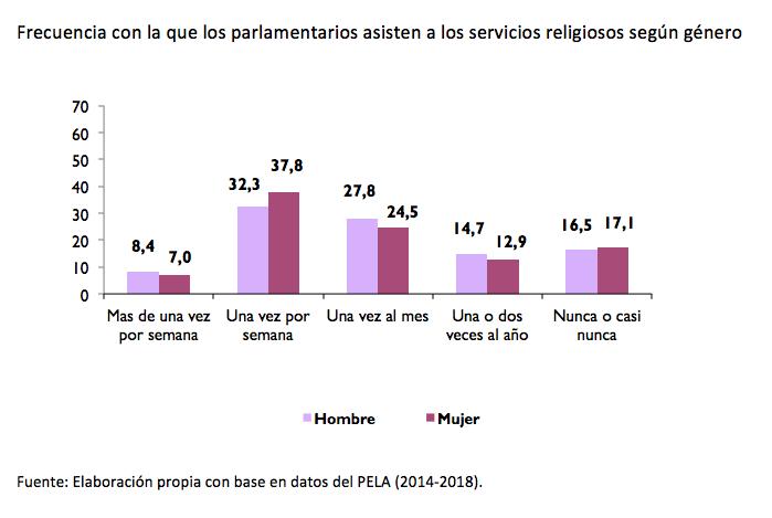 america latina_parlamentarios genero_misa