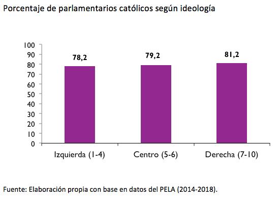 america latina_parlamentarios ideologia_catolicos