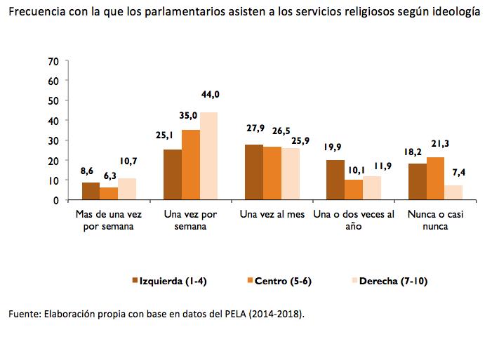 america latina_parlamentarios ideologia_misa