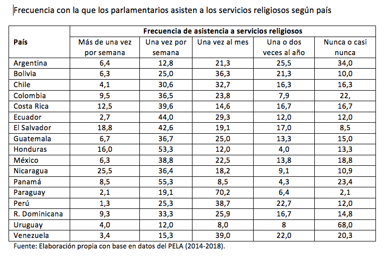 america latina_parlamentarios_misa