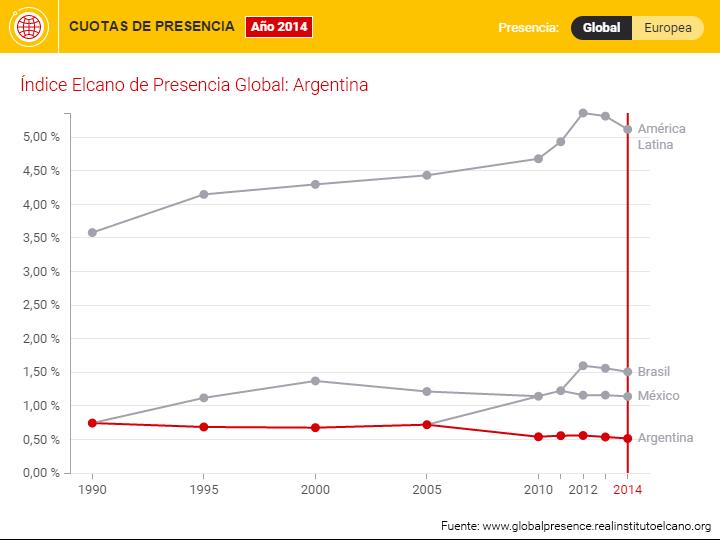 Argentina pierde cuota de presencia global