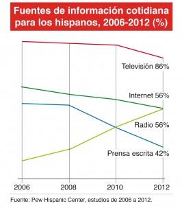 Consumo cultural de los hispanos en EEUU por medio