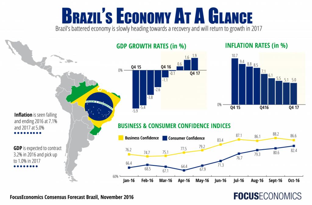 brasil_ecomomia 2017