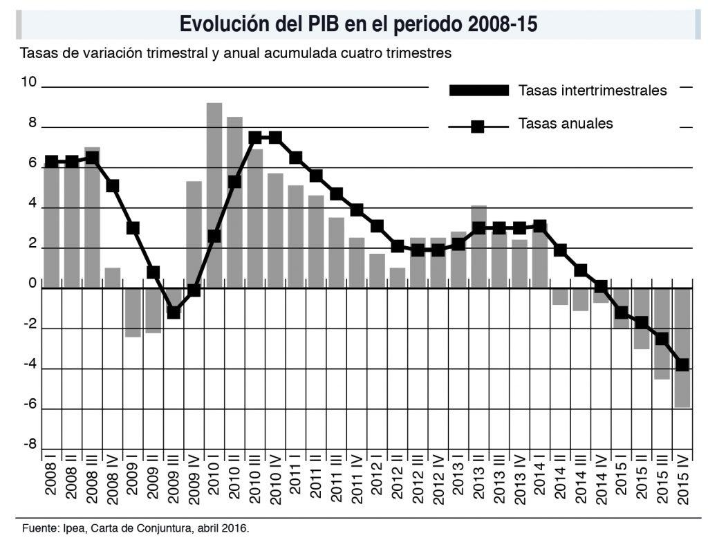 Evolución del PIB brasileño