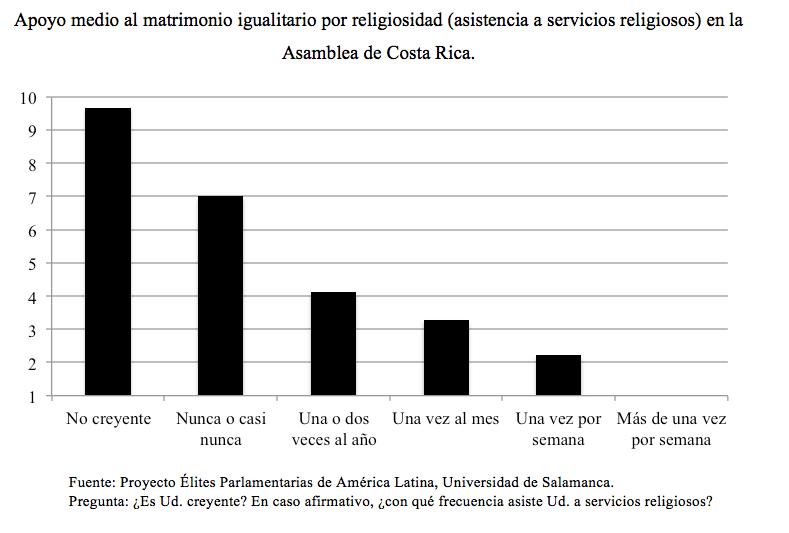 costa rica_apoyo matrimonio igualitario_religiosidad