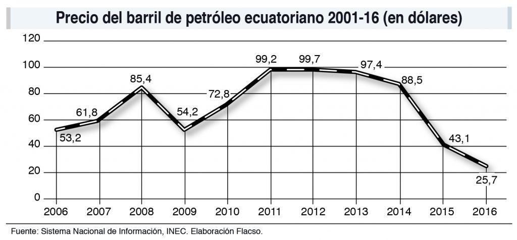 Precio del barril de petróleo ecuatoriano 2001-16