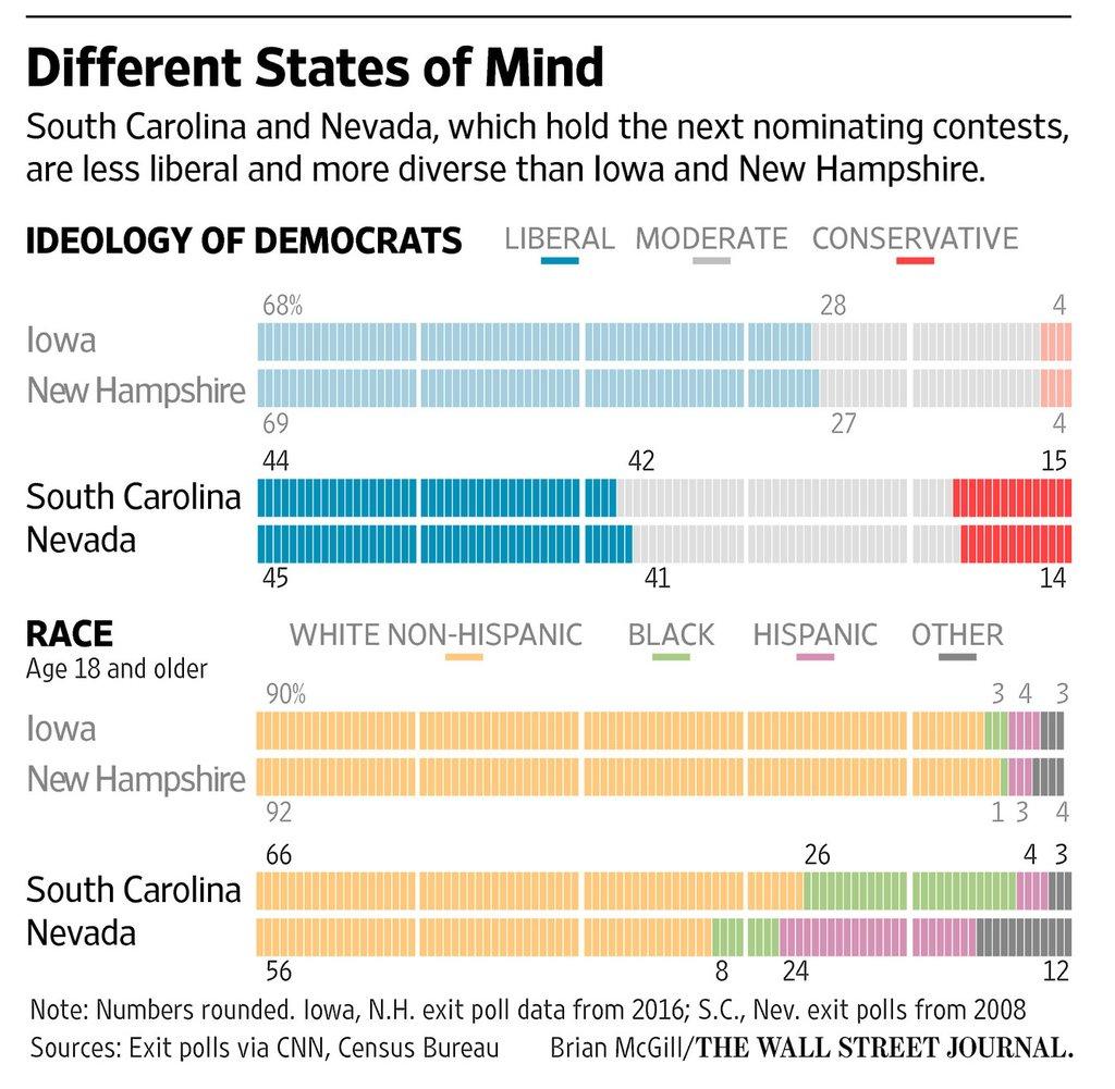 Primarias demócratas en Estados Unidos