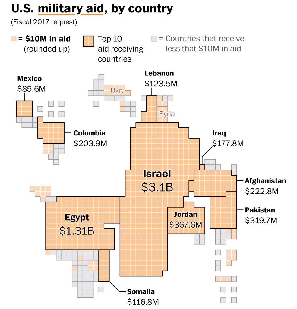 Ayuda militar de Estados Unidos