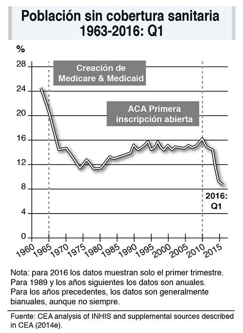 Población sin cobertura sanitaria en EEUU