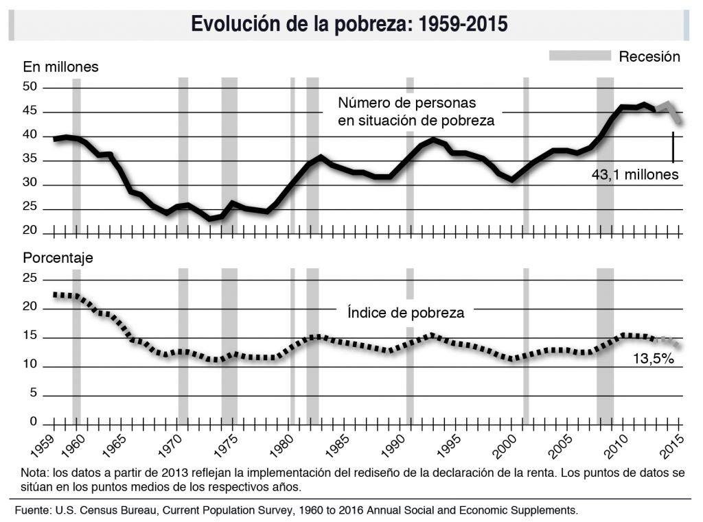 Evolución de la pobreza en EEUU